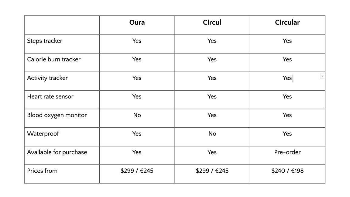 fitness tracker ring comparison table