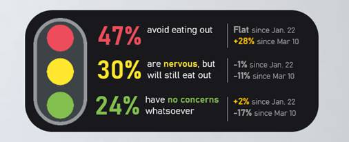 Confidence in eating out percentages since March 2020