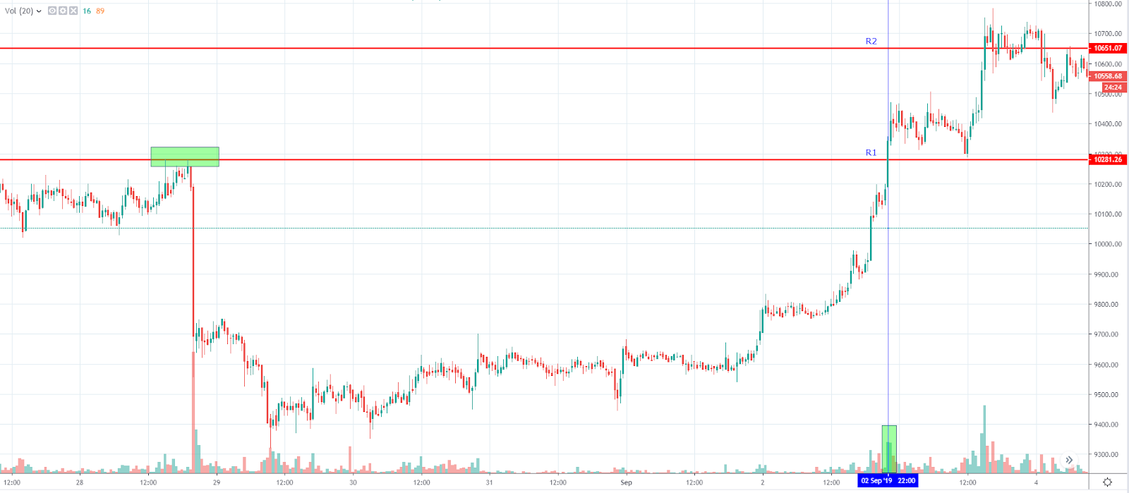 Breakout daily trading strategy sample (Source: TradingView)