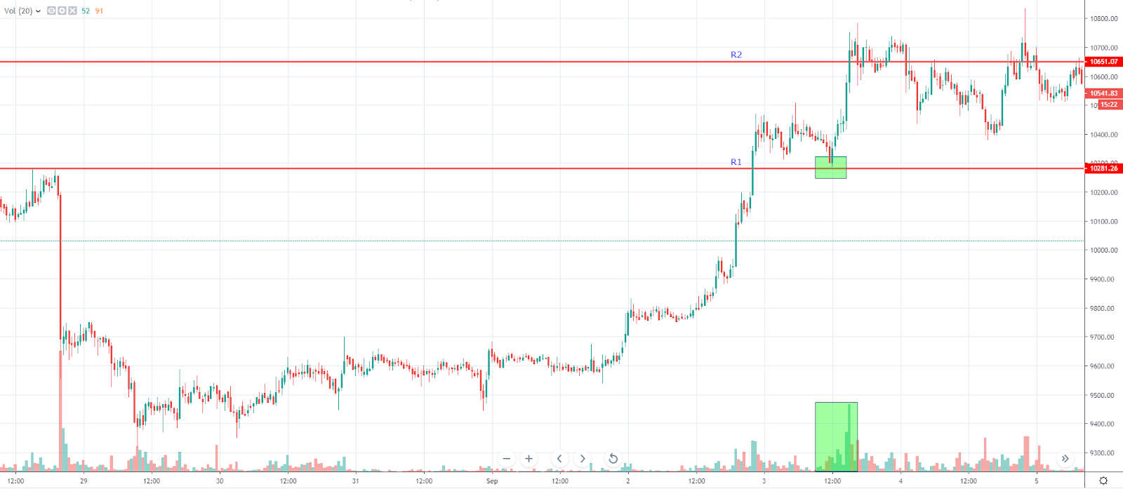 Retest daily trading strategy sample (Source: TradingView)