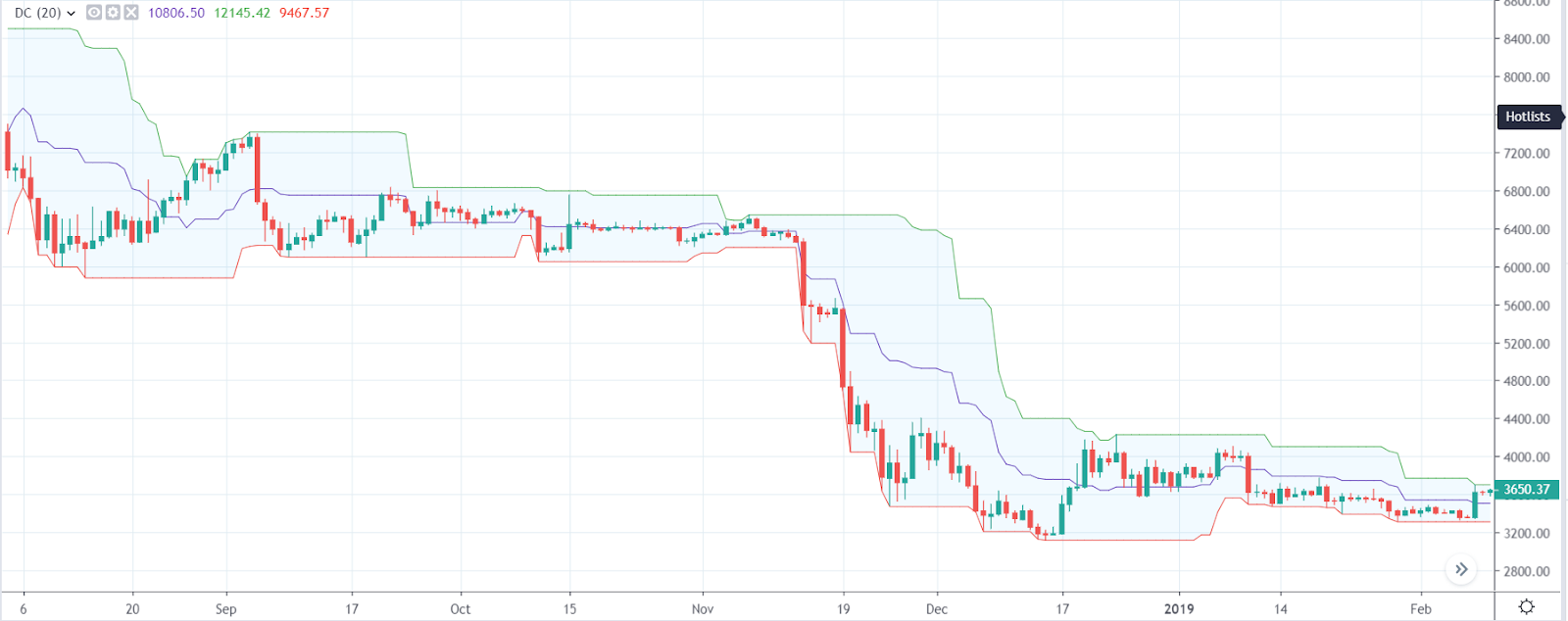 Donchian Channels example on price chart