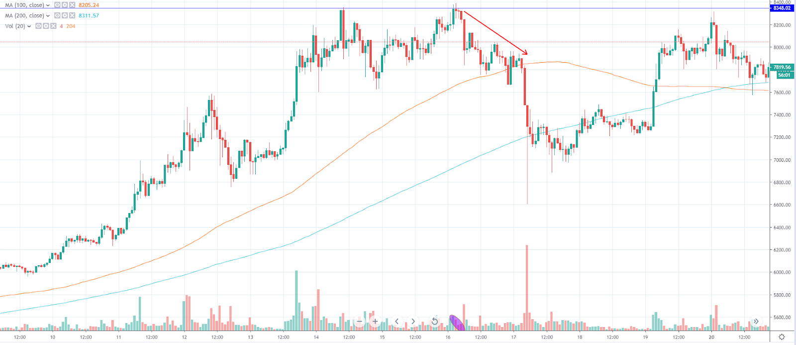 False breakout on BTC/USD (TradingView)