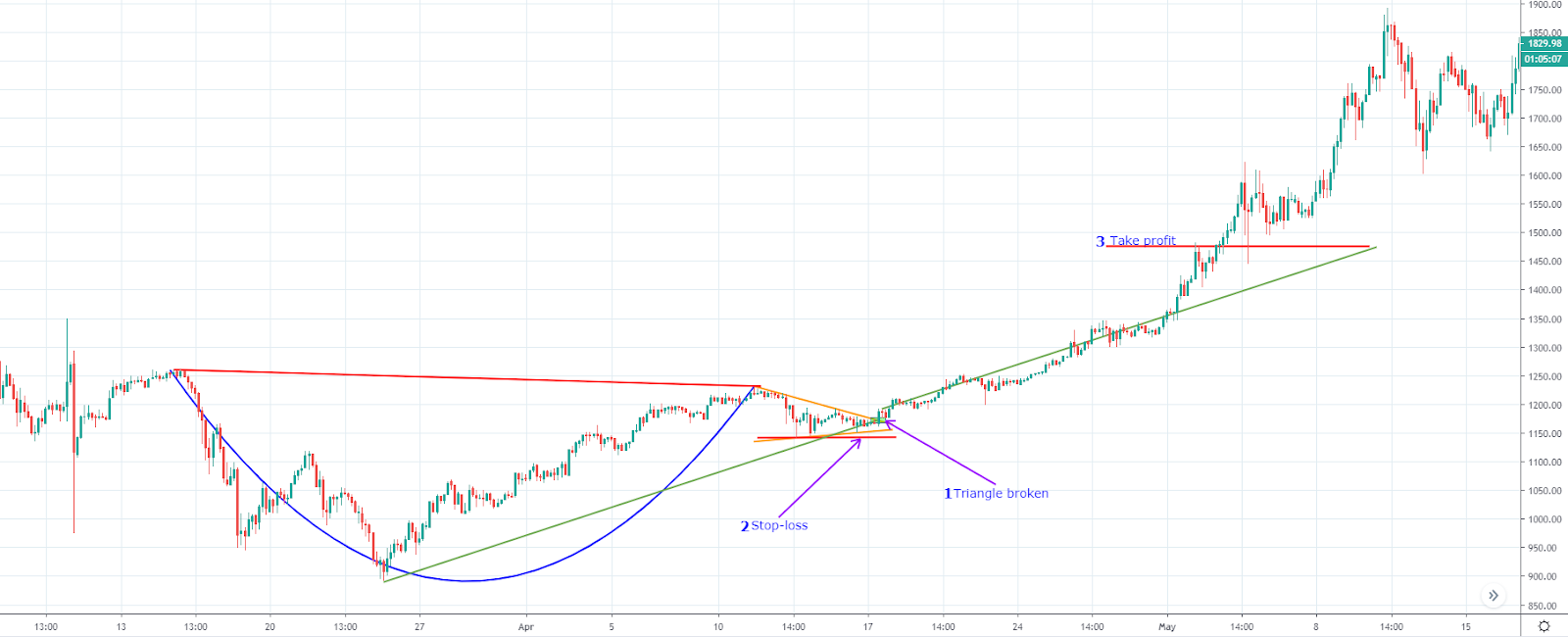 Trading cup and handle formation (Source: TradingView)