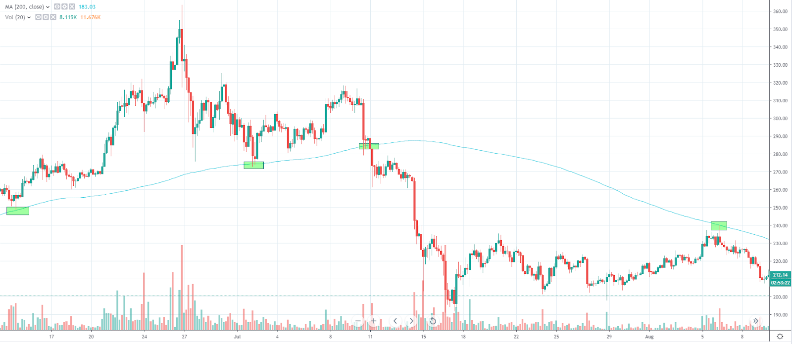 Trading Moving Average Strategy for ETH/USD