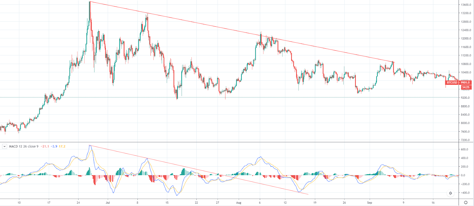MACD bullish divergence (Source: TradingView)