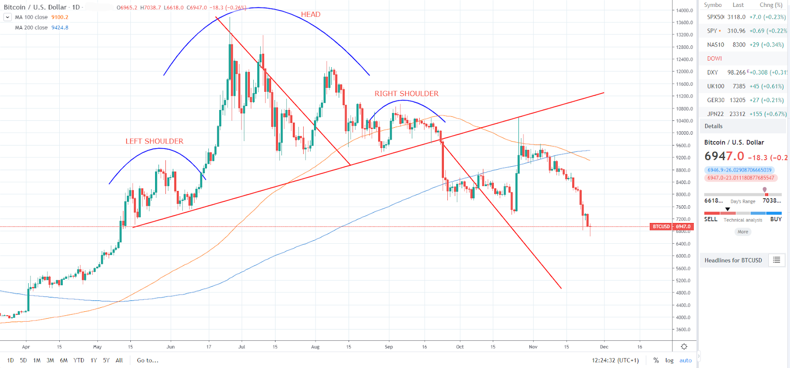 BTC/USD head and shoulders pattern (TradingView)