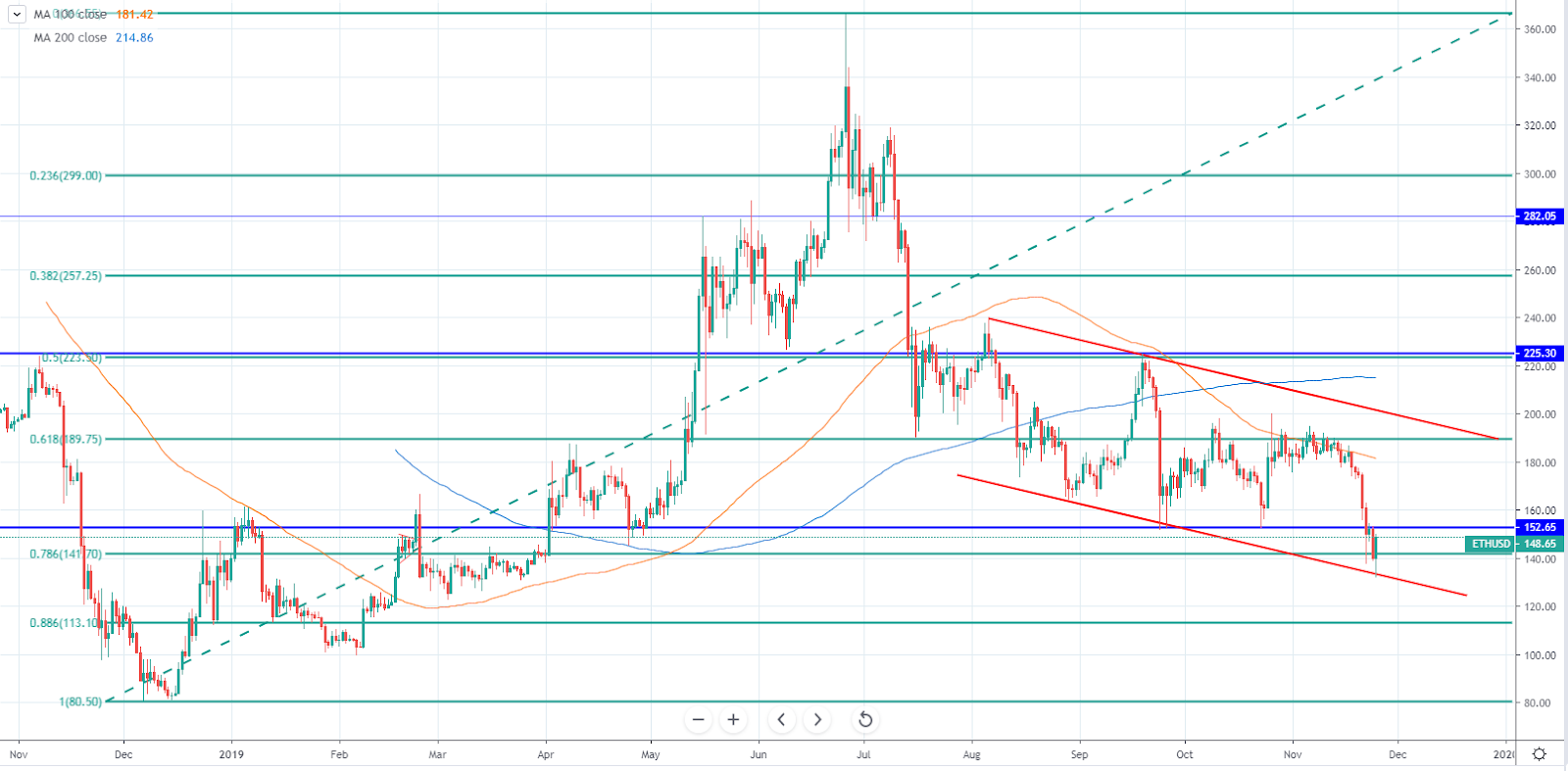 Ethereum (ETH/USD) daily chart