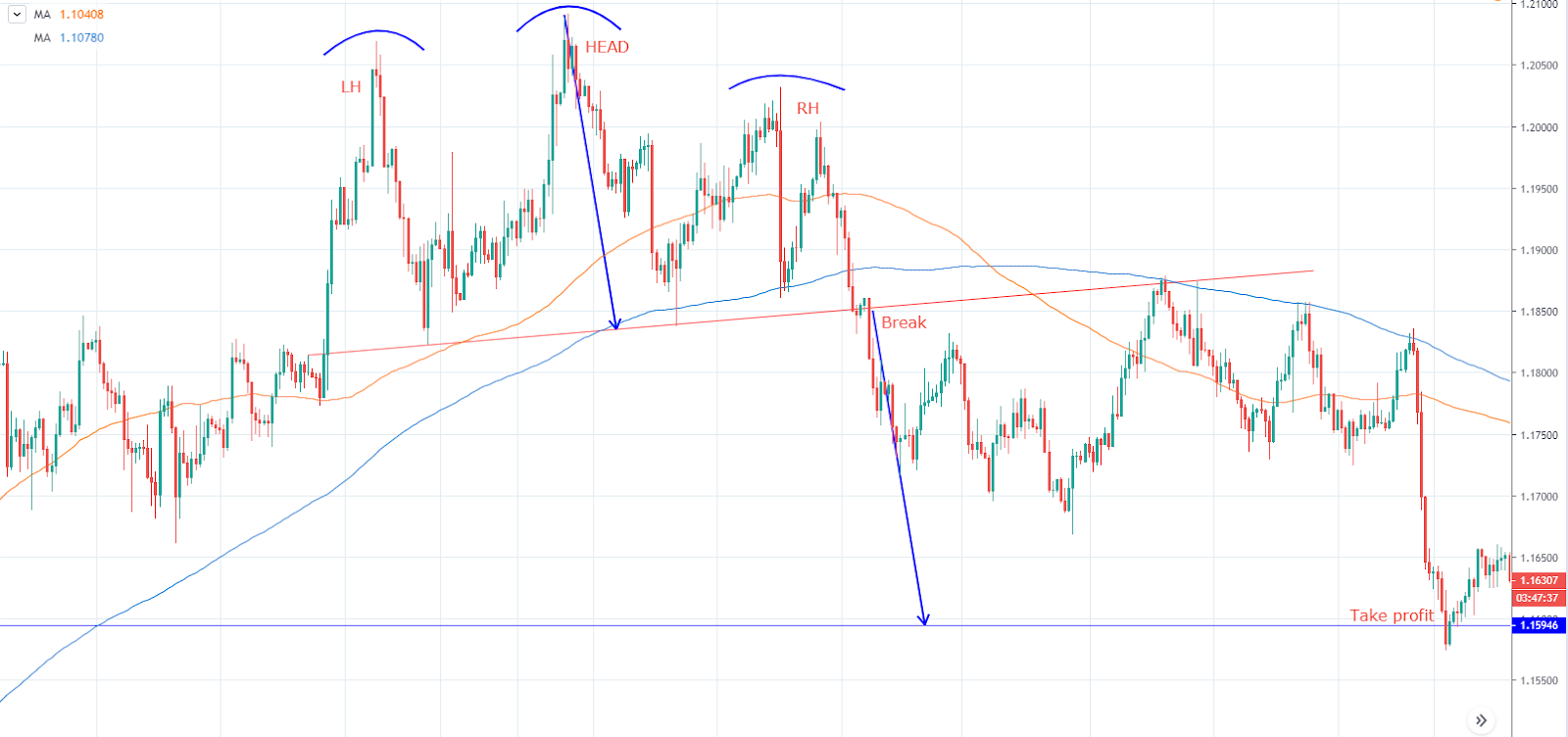 Trading Head and Shoulders Pattern