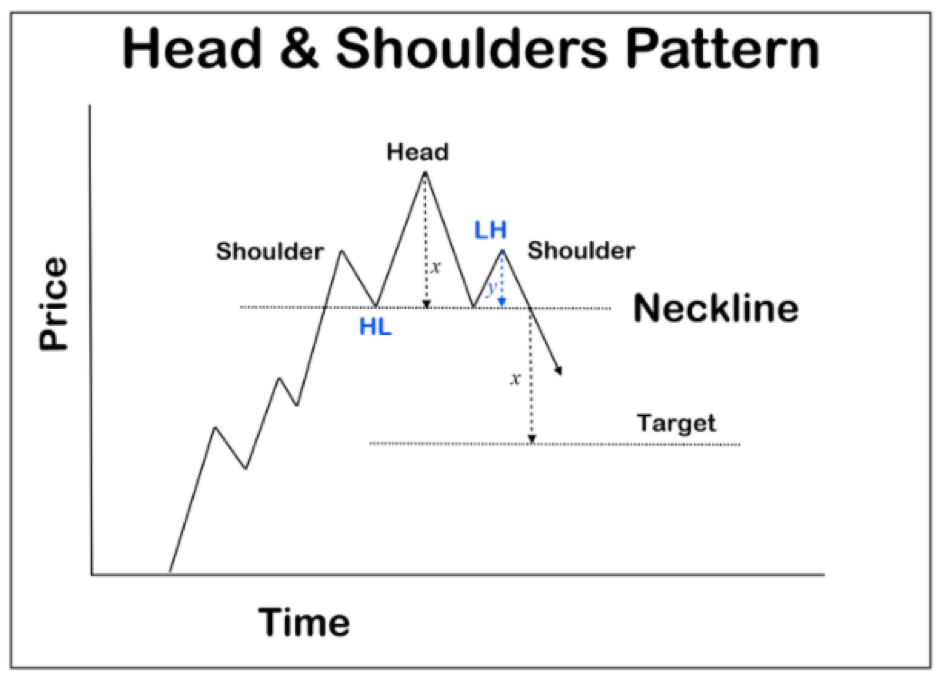 Head and Shoulders formation structure
