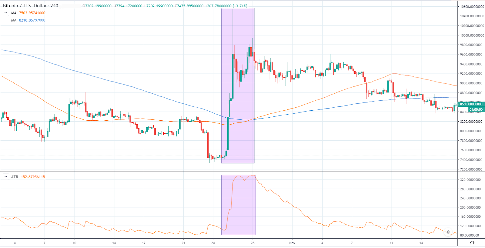 ATR signalling increased volatility (TradingView)