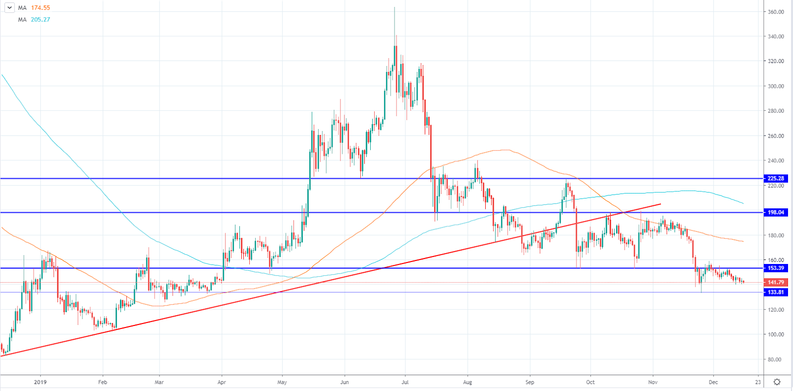 ETH/USD daily chart (TradingView)