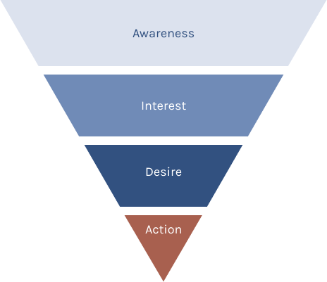 therapist marketing funnel