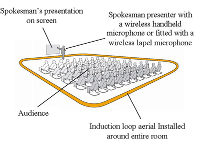 Diagram of a large room with an induction loop aerial installed around several rows of seated audience members. A presenter speaks into a microphone at the front