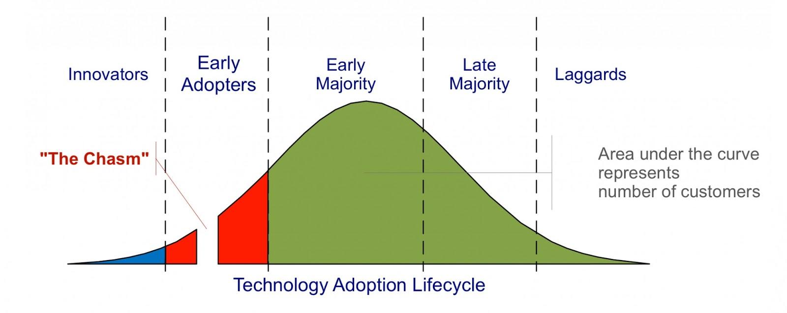 Teknoloji Adaptasyon Yaşam Döngüsü
