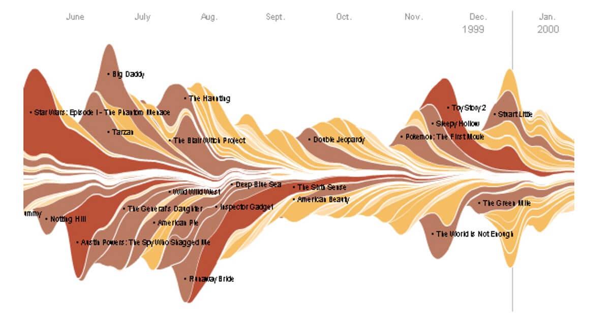 stream graph