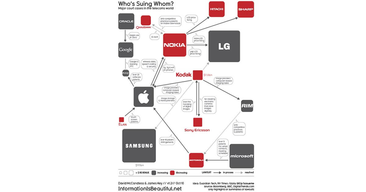telekom firmaları dava grafigi