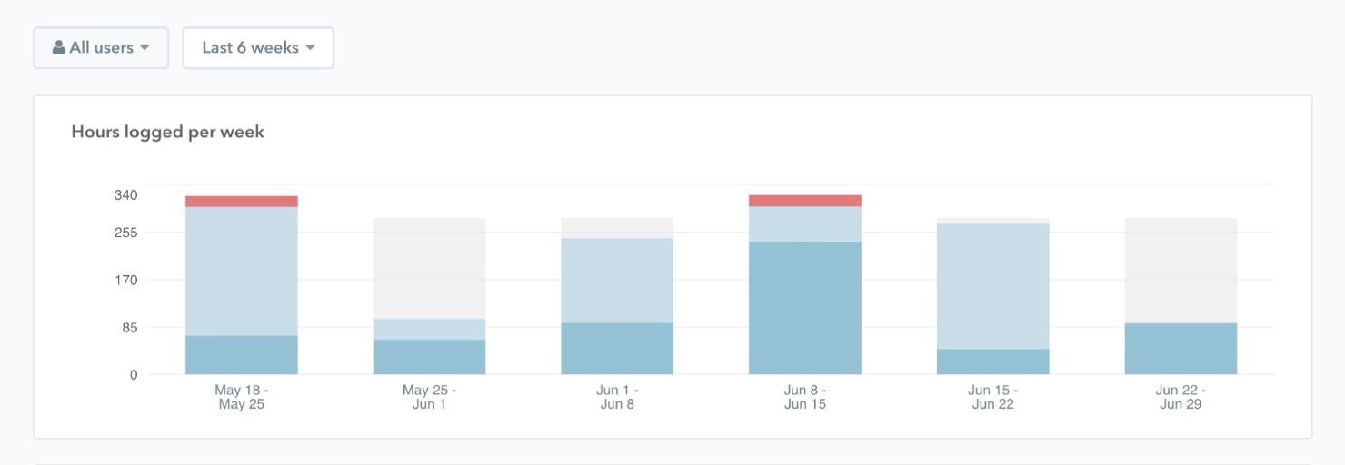 Hours logged per week@2x