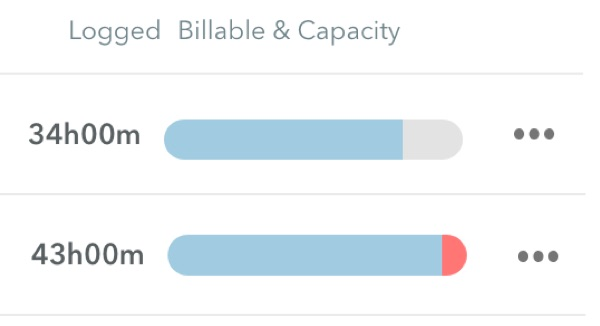 People capacity