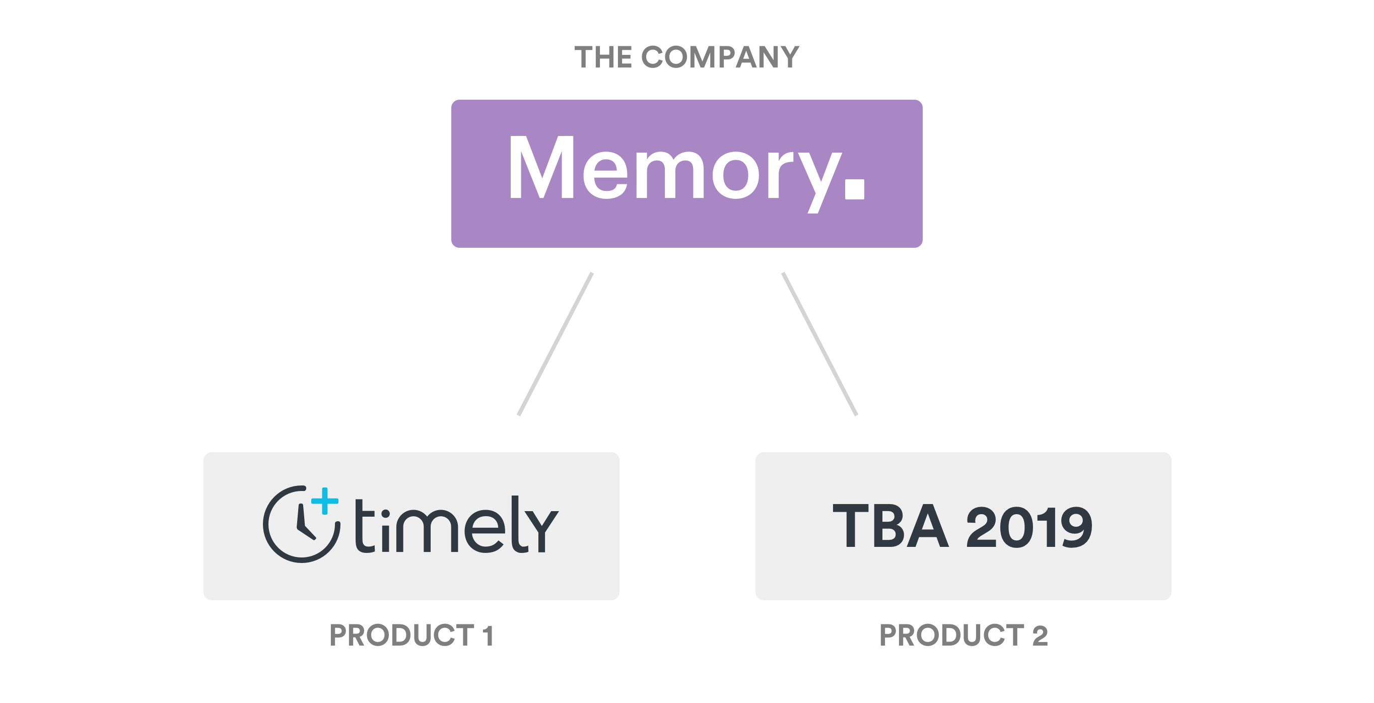 memory-explainer