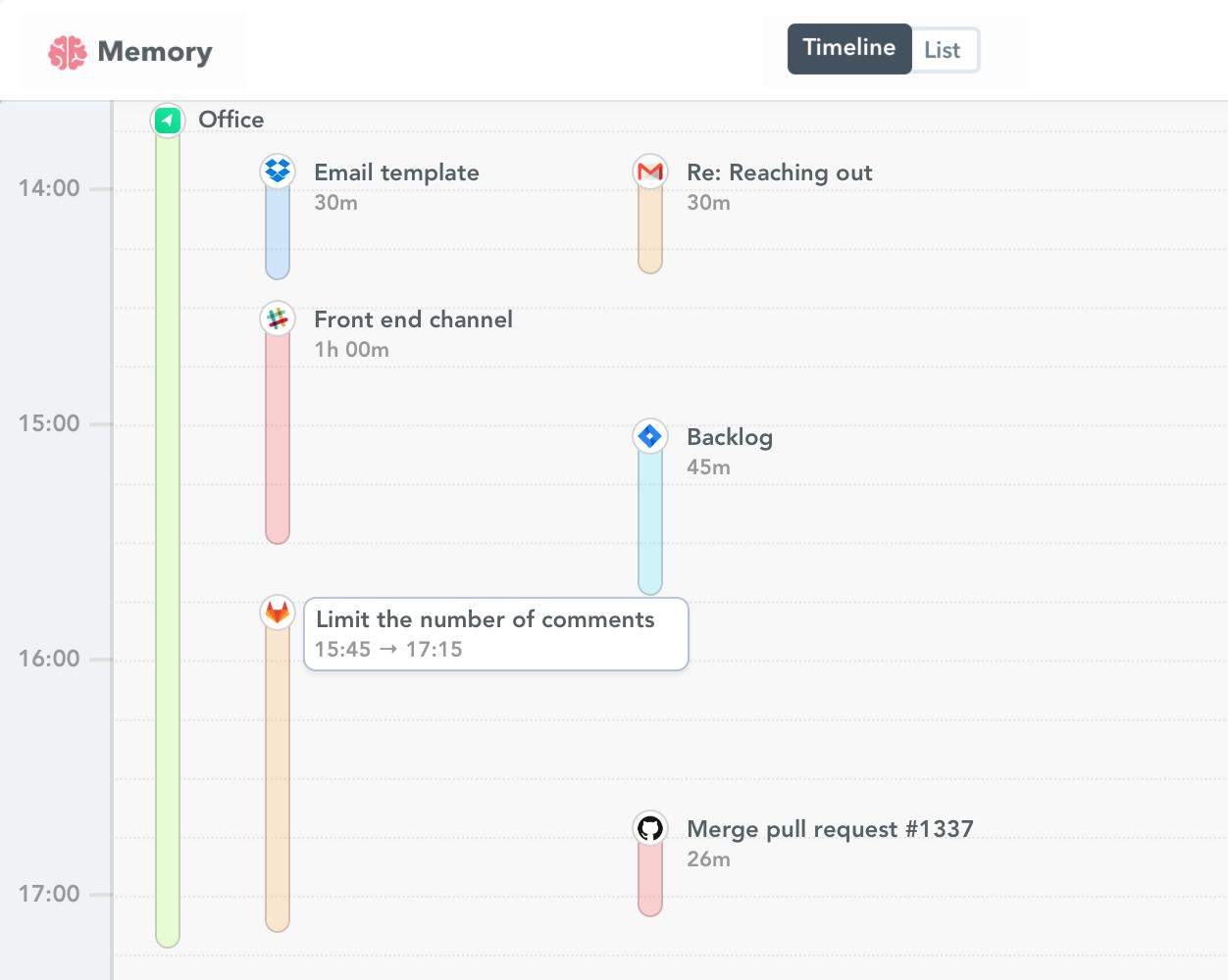 Gitlab time tracking 2x