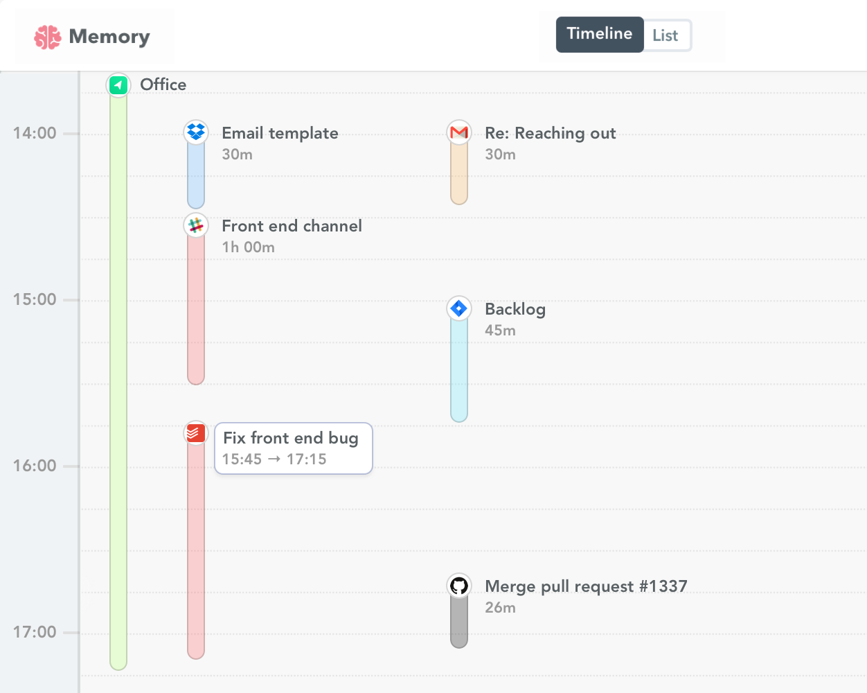 Todoist time tracking 2x
