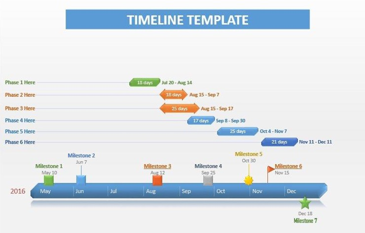 Template lab project timeline