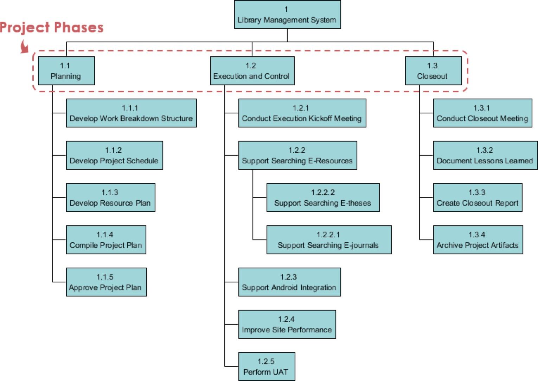 Work breakdown structure@2x