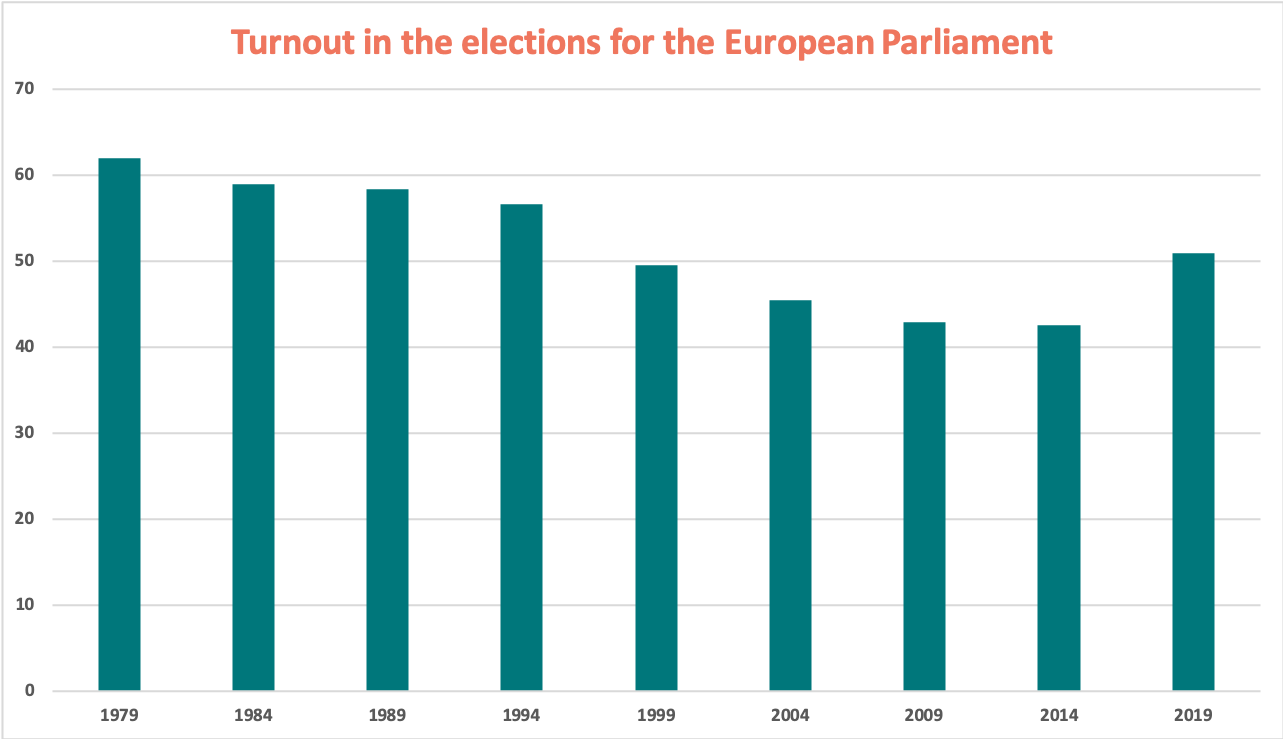 A Turning Point For European Turnout Ulobby