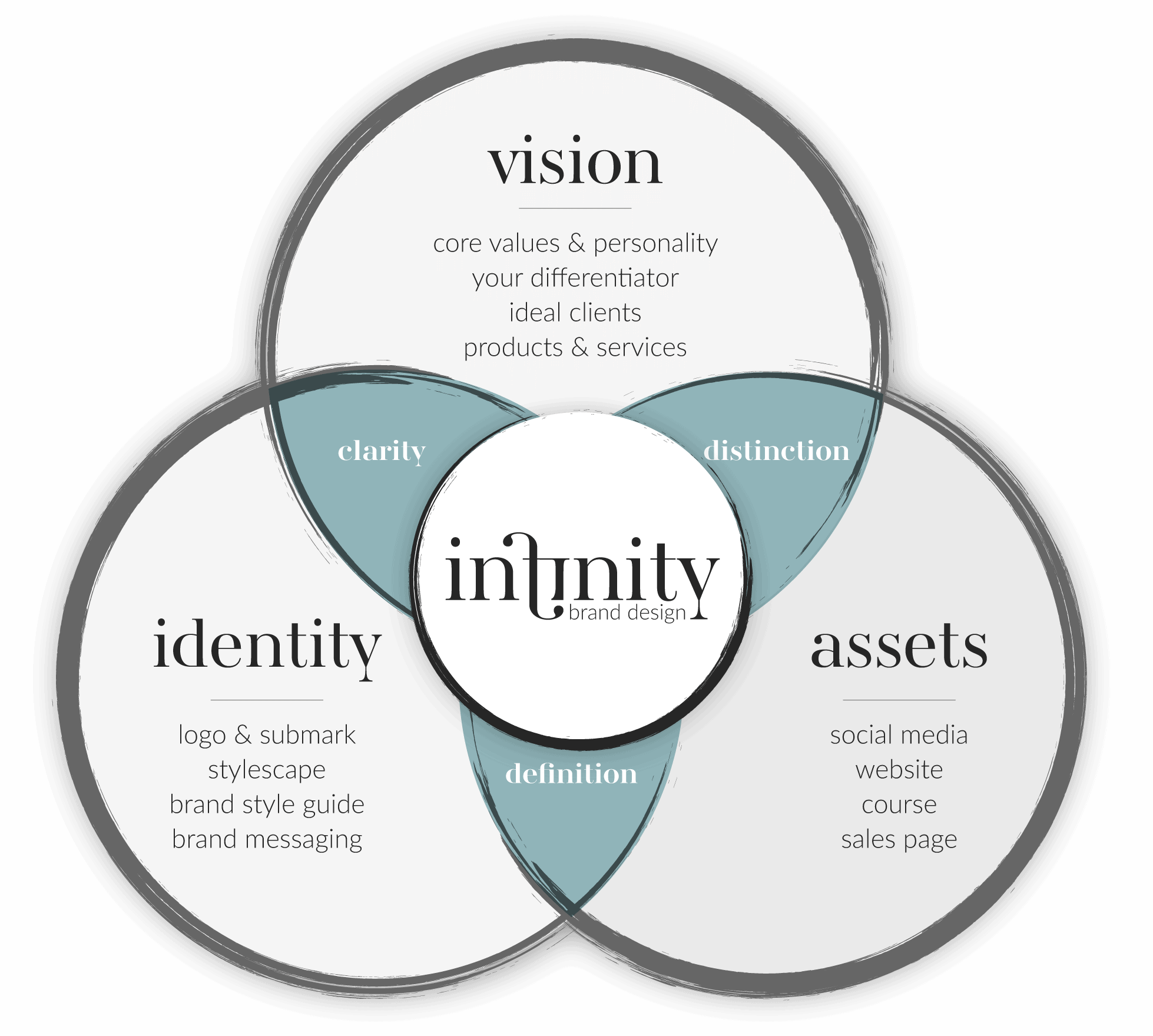 The Infinity Brand Design framework based on: Gaining Definition, Gaining Distinction, and Gaining Definition through my tried and true process.