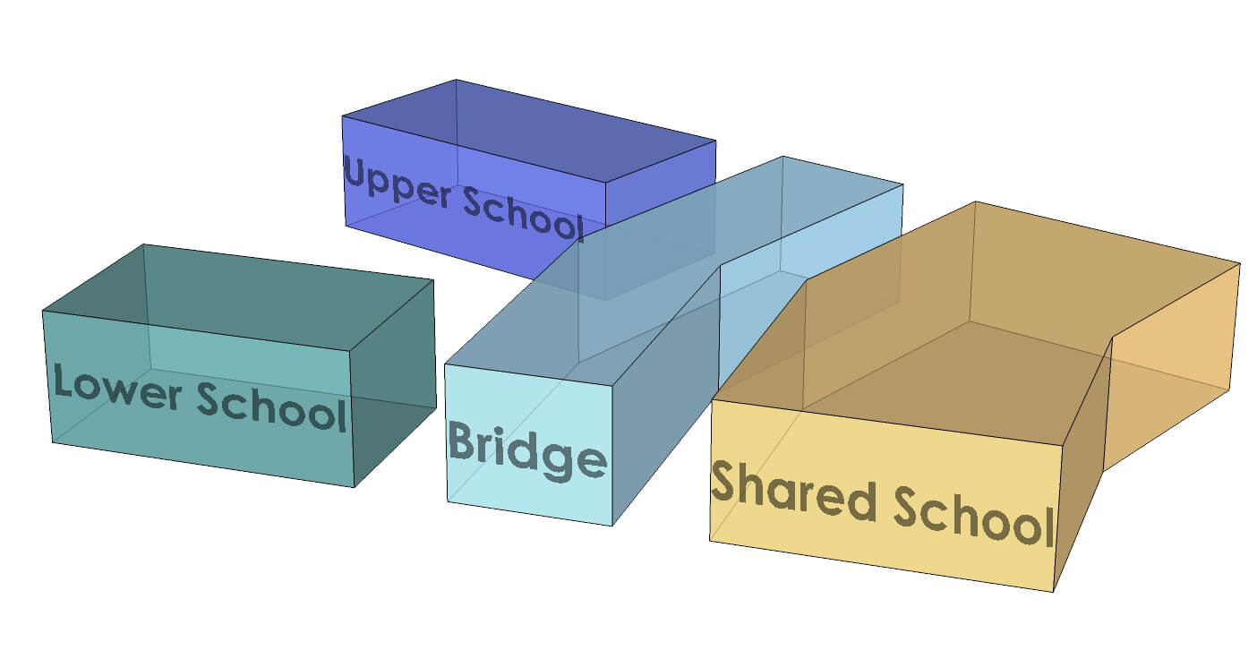 Massing diagram to illustrate two schools under one roof, with a bridge connecting each school with the shared spaces.