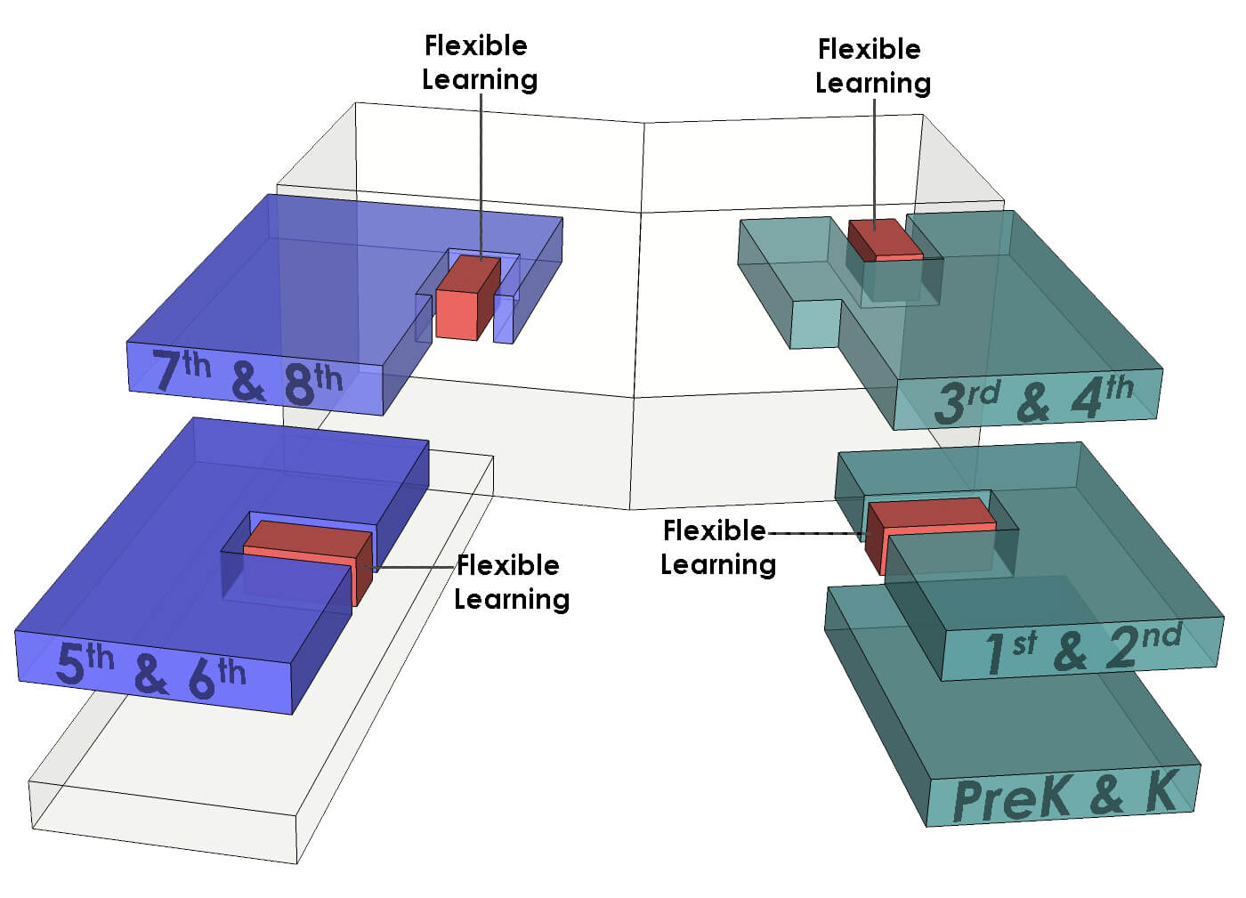 Diagram illustrating the grades breakdown and the flexible learning nodes interspersed in red throughout.