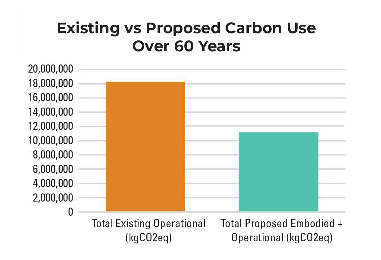 Bar graph showing existing vs. proposed carbon use