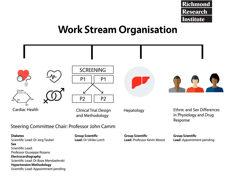work organisation