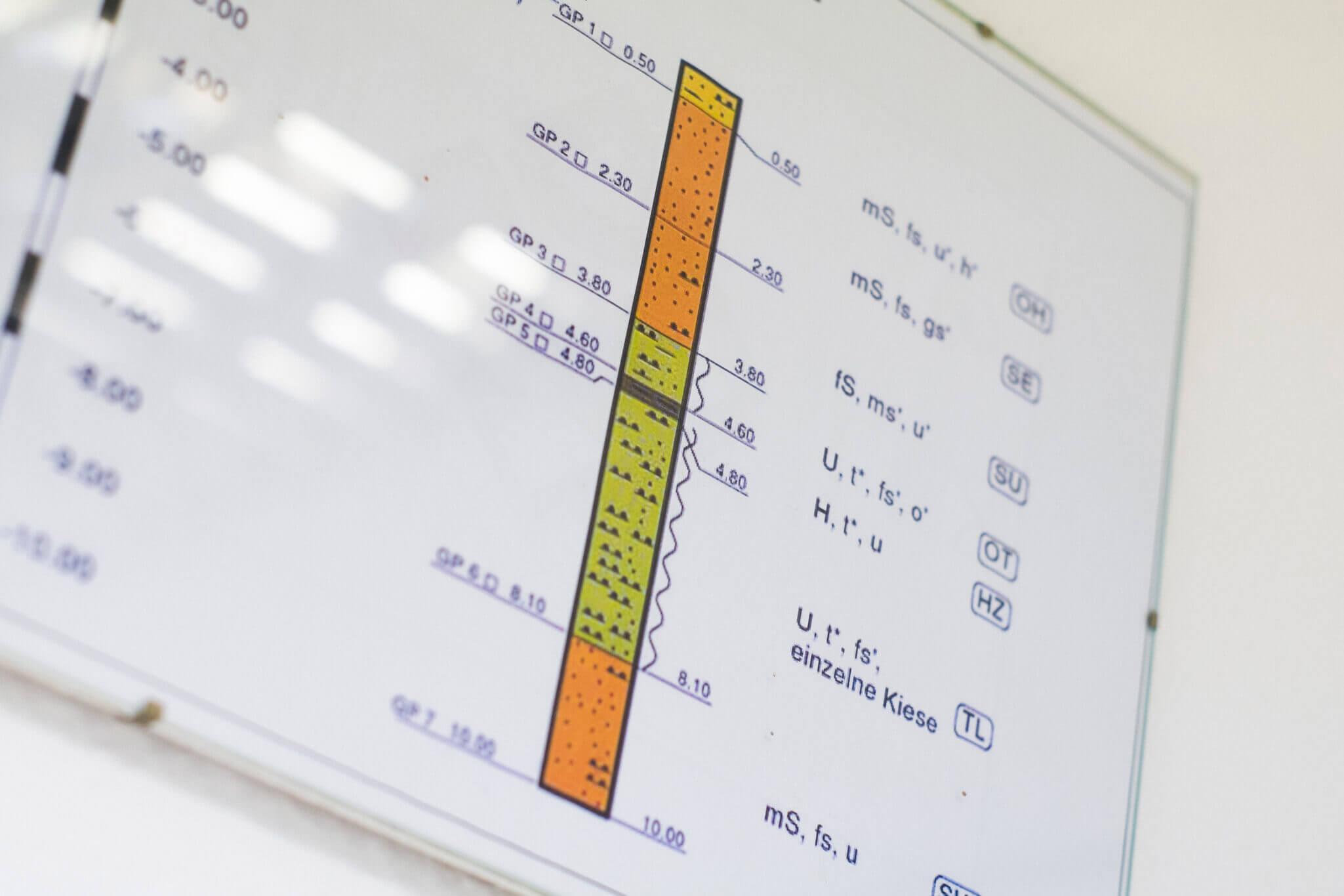 Du hast Spaß an Analysen eines Bohrprofils? Dann bewirb Dich noch heute.