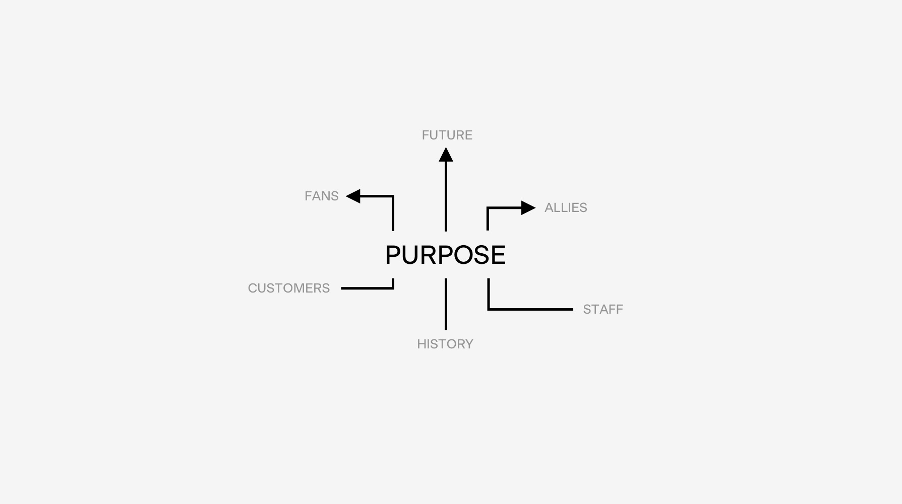 Do purpose-driven brands see differently?