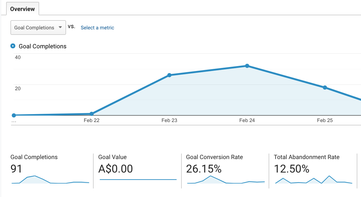 Conversion tracking with Google Analytics