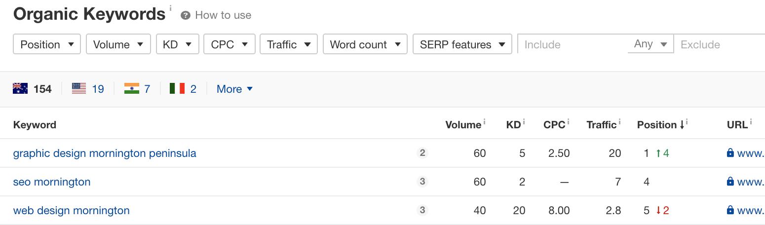 Keyword Ranking with Ahrefs