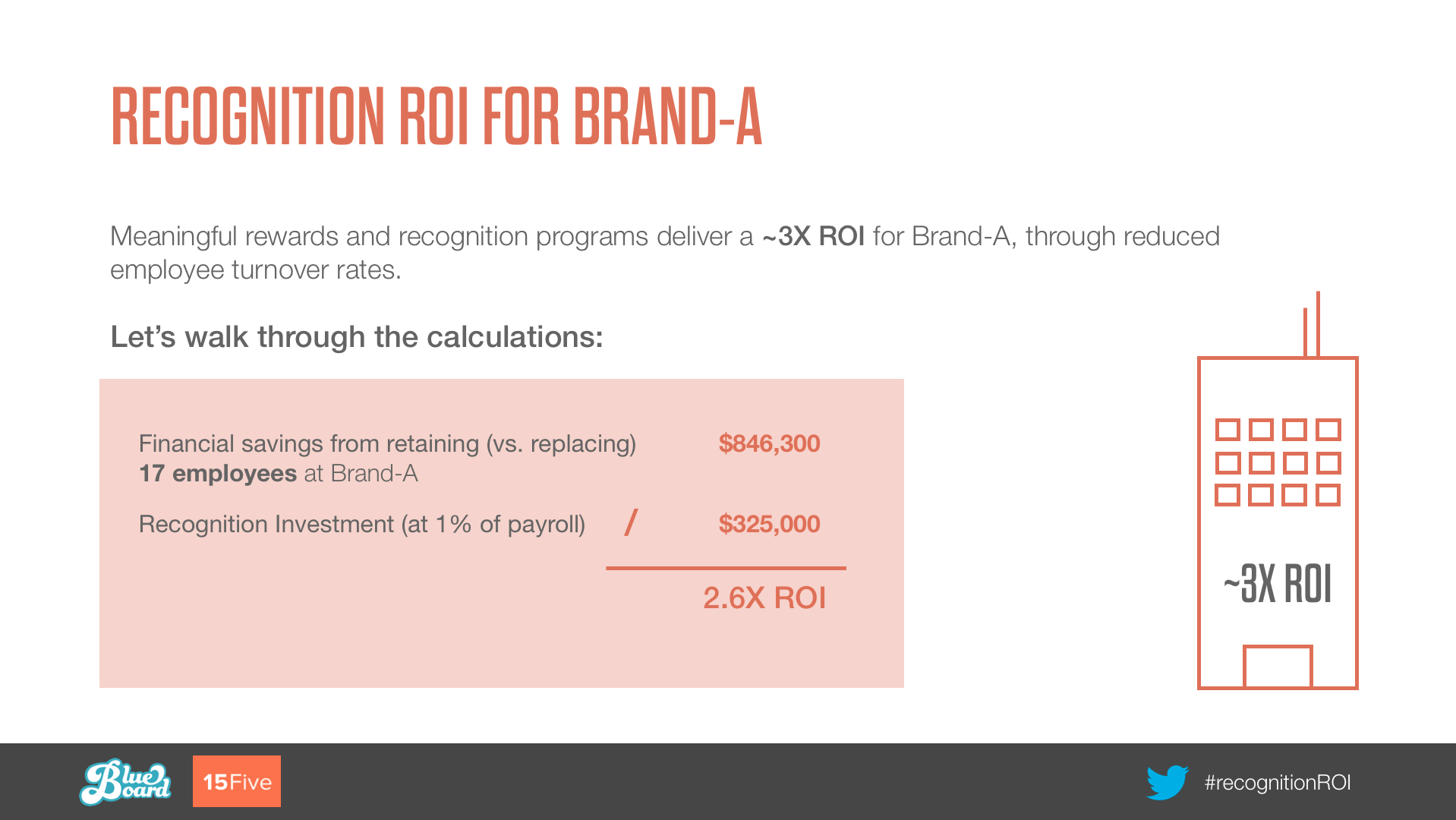 calculate employee recognition ROI
