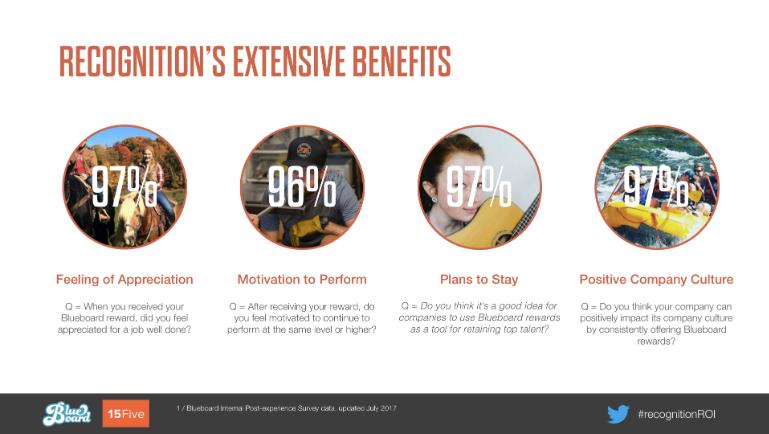 employee recognition program benefits