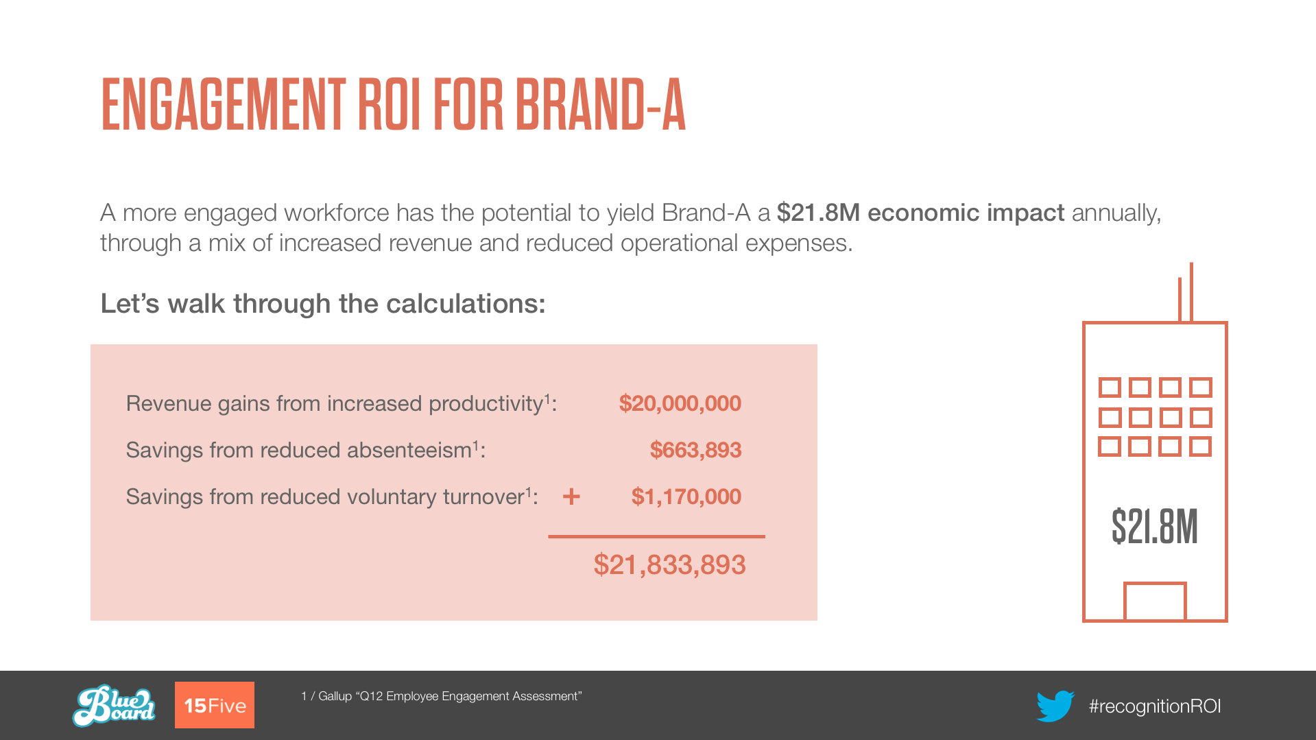 calculate employee engagement roi