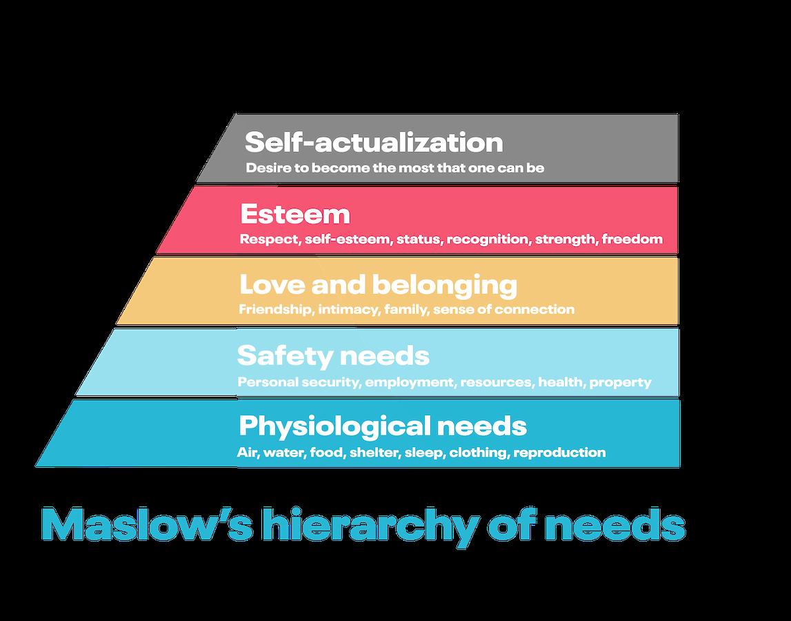 Employee appreciation respresented as Maslow's Hierarchy of Needs