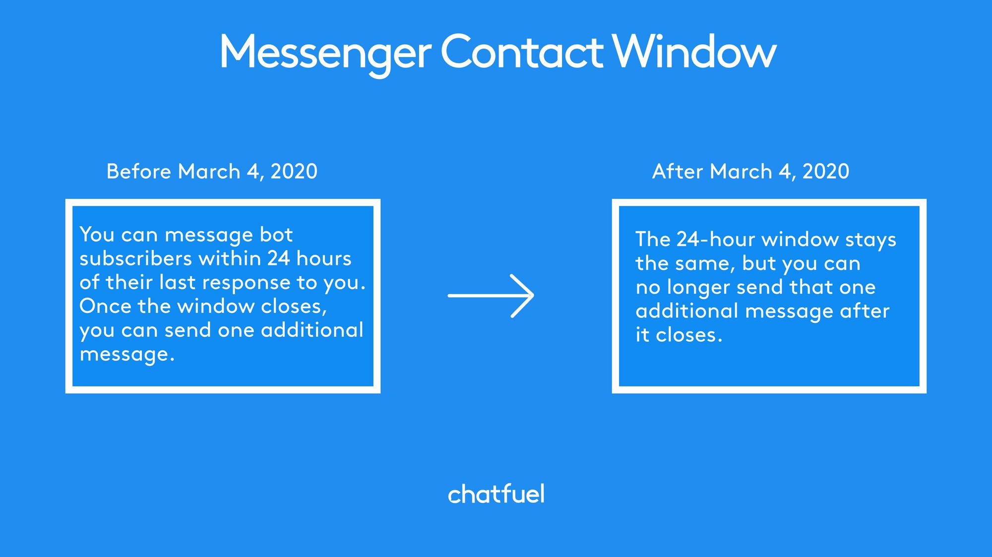 24h standard messaging window