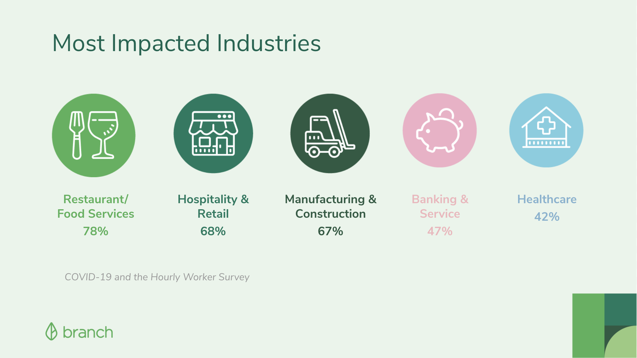 The Most Impacted Industries by COVID-19