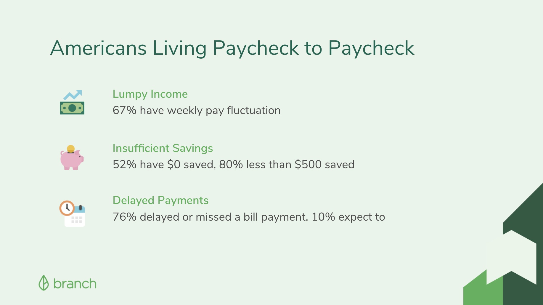 Stats of Americans Living Paycheck to Paycheck