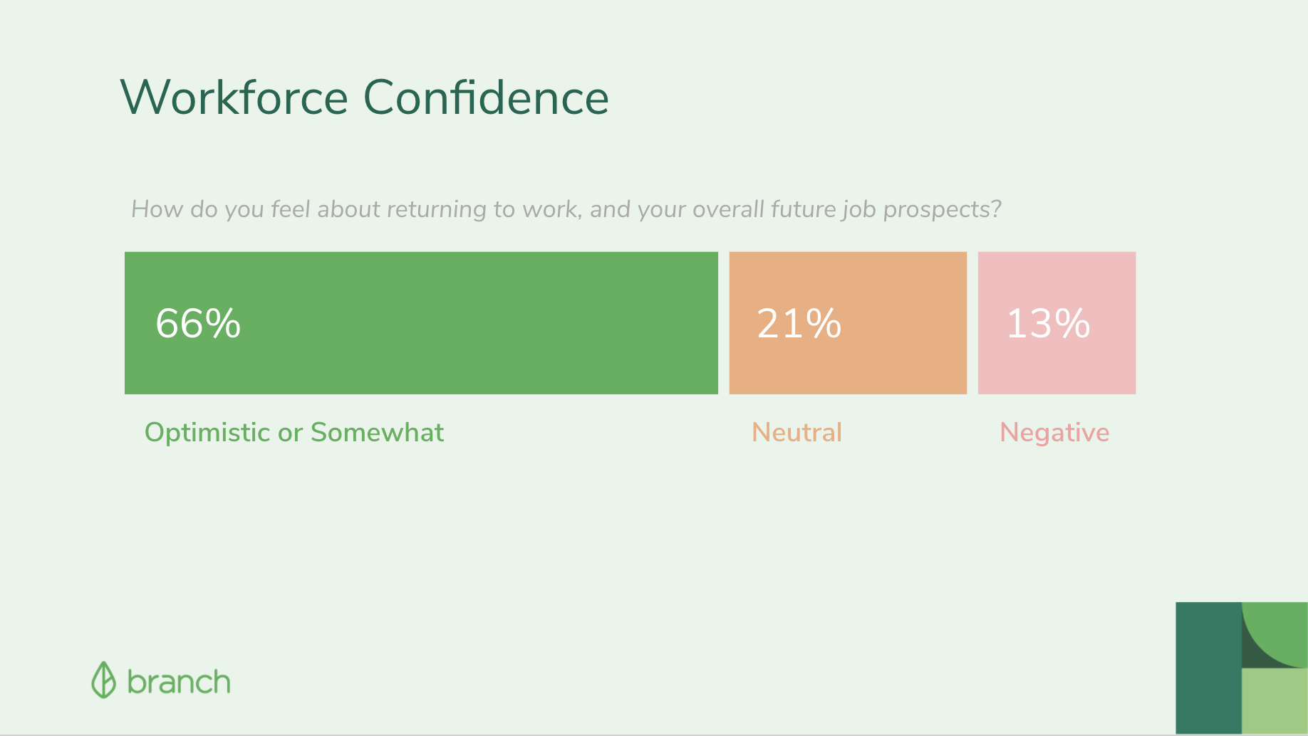 The Hourly Workforce Confidence Chart on Future of Work