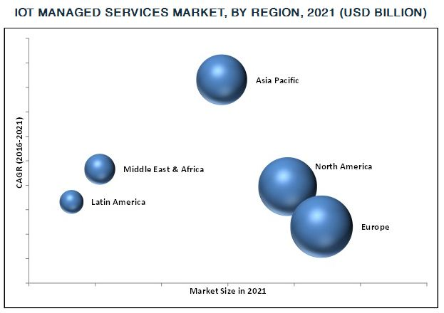 IoT Managed Services Market By Region