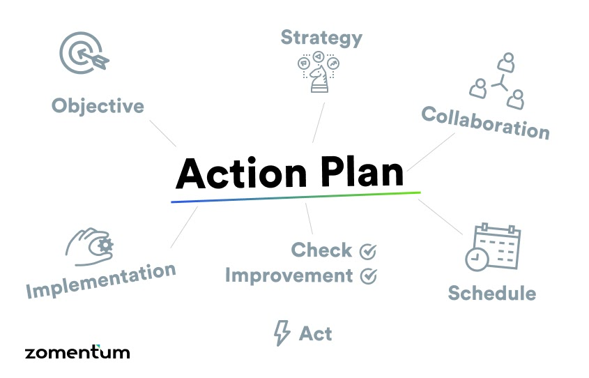 Have your plan of actions set