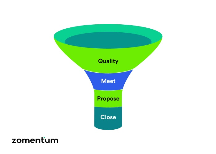 Difference between a sales pipeline and a sales funnel?