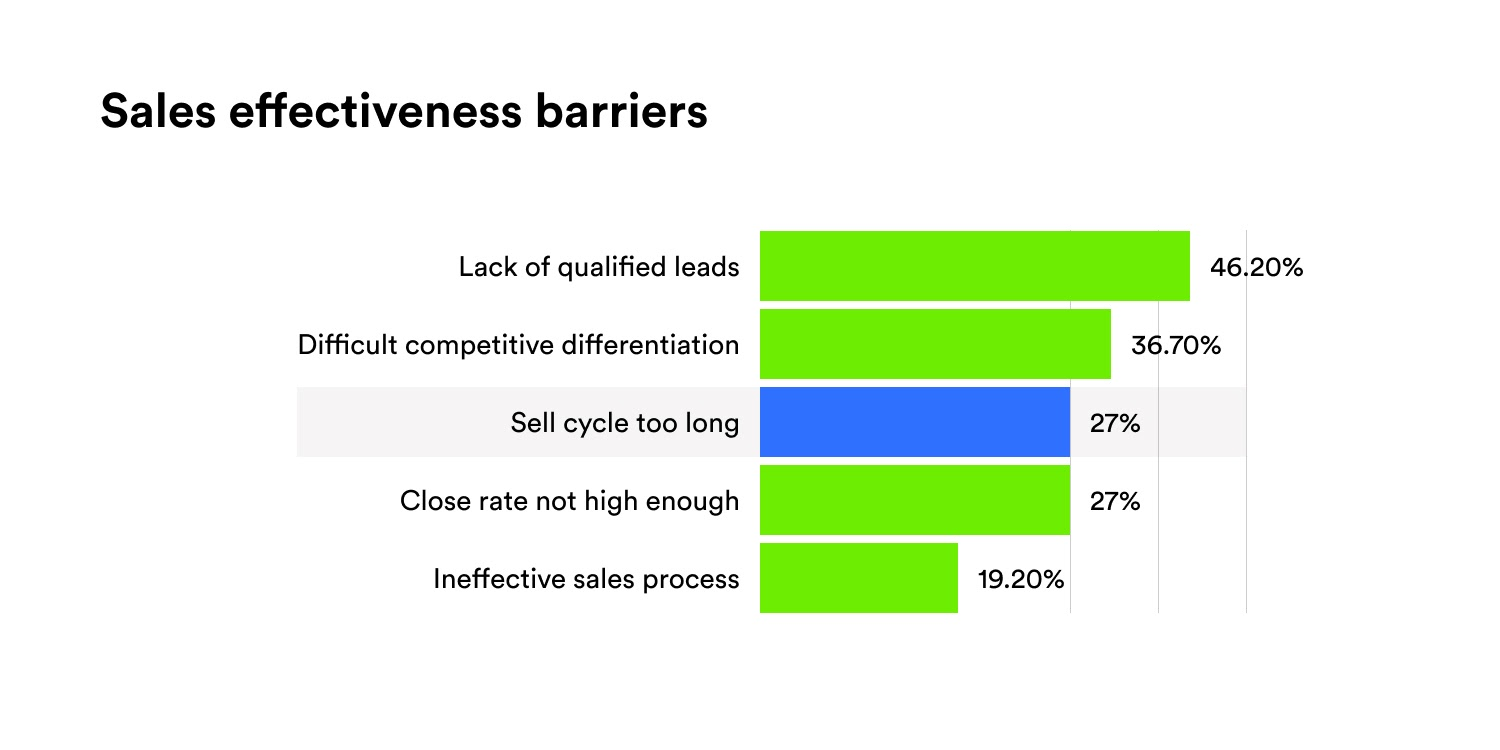 Sales Effectiveness Barriers