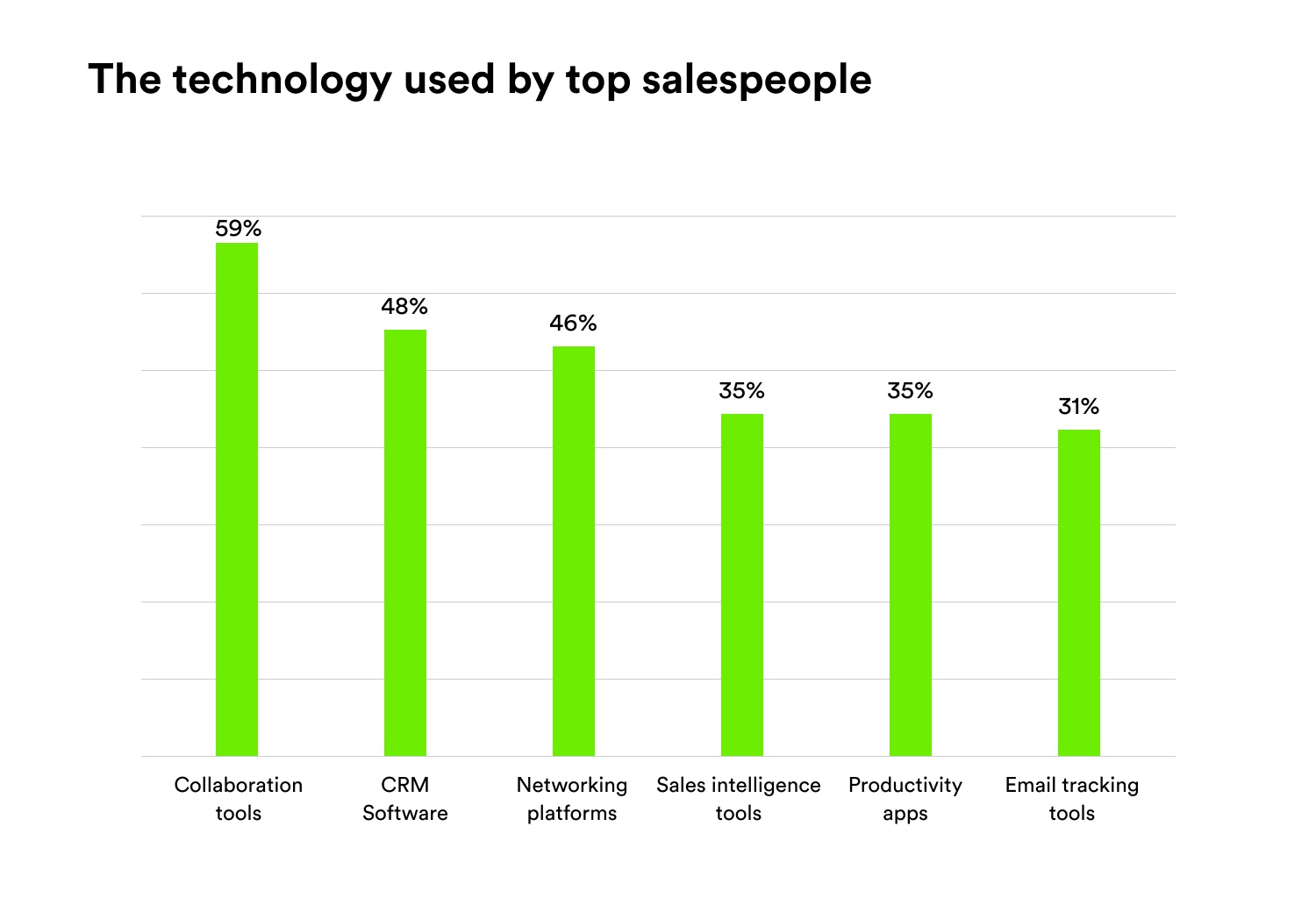 Technology Used By Salespeople